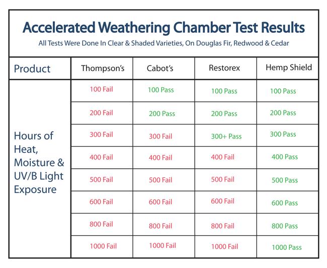 Hemp Shield weathering test results